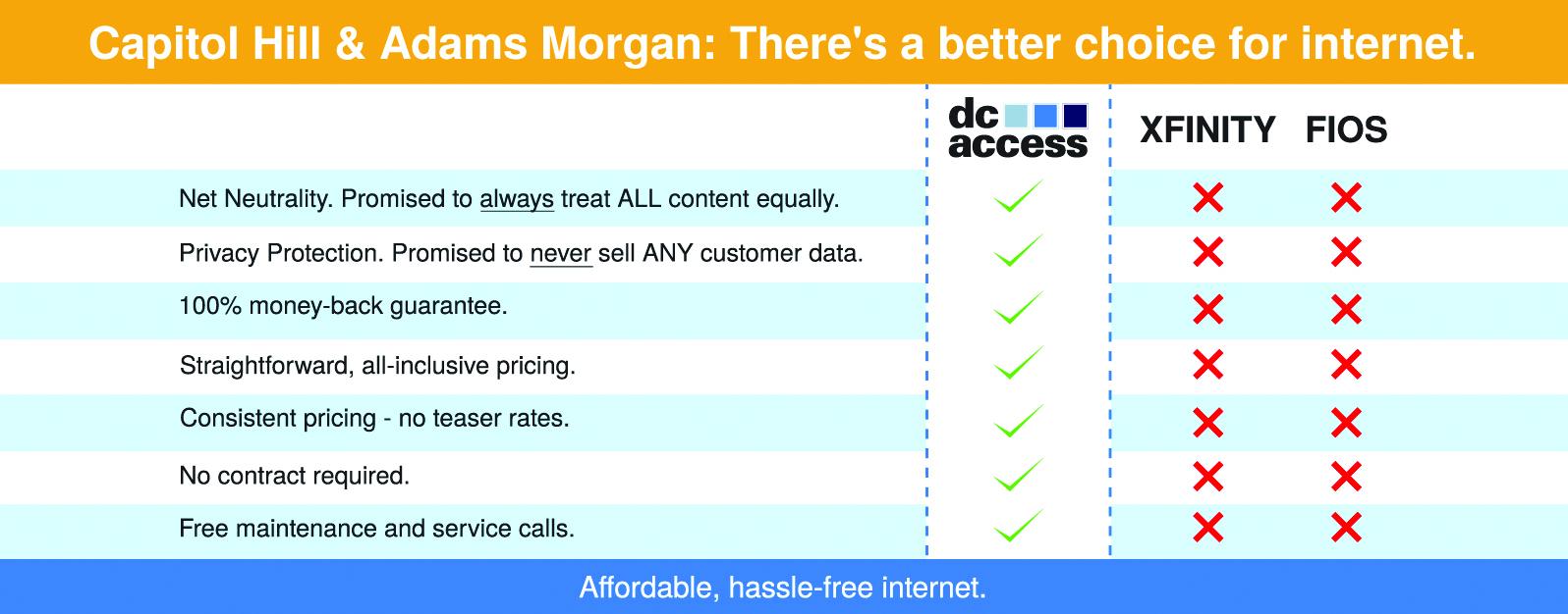Internet service comparison